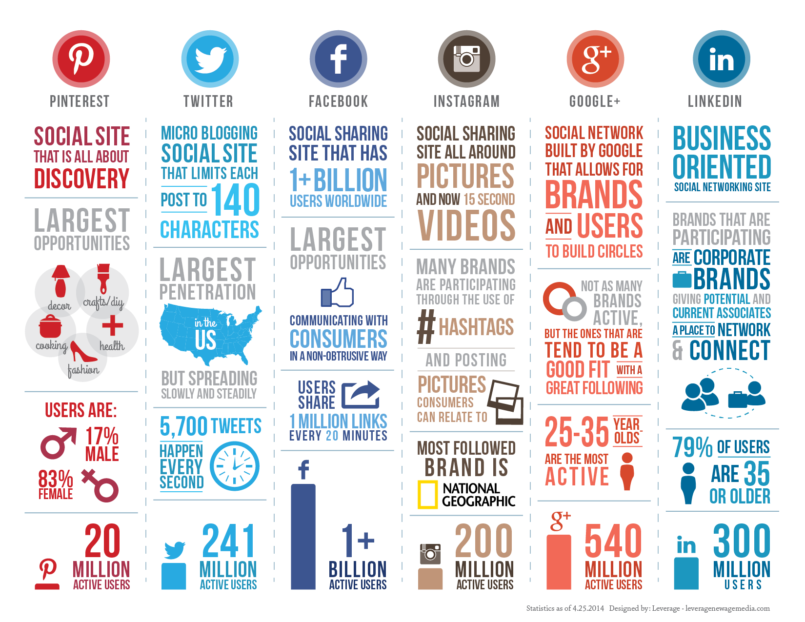 Image result for social media infographic 2017