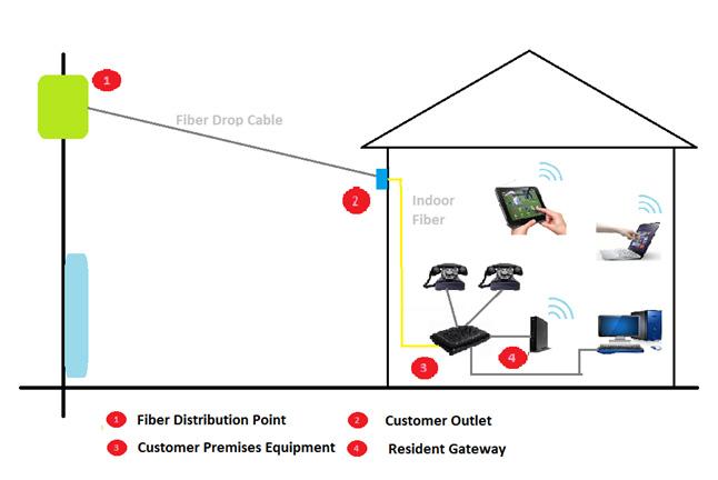 ftth1 ntc's fiber to the home (ftth) doorsanchar
