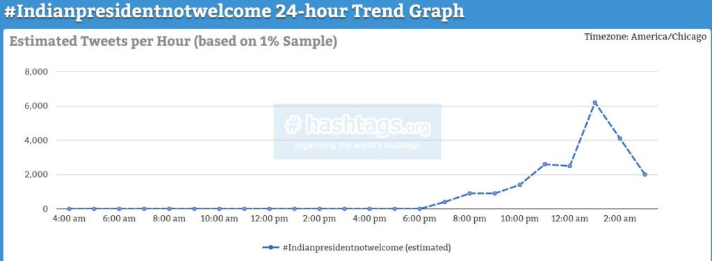 Six popular tracking tools to track hashtag trend - Doorsanchar