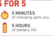 Get five hours of phone battery life in five minutes of charging with Qualcomm Quick Charge 4