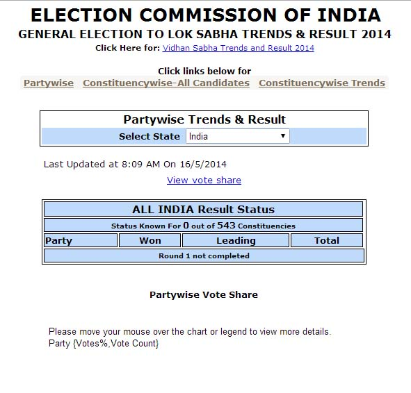 3 websites to track India's Election Results - Doorsanchar