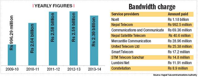 Nepali Telecom Operators Spent Less Internet Bandwidth Fees
