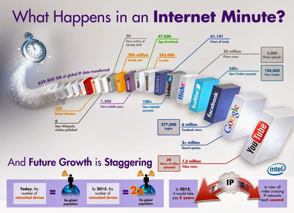 WhatHappendInAnInternetMinute-1-