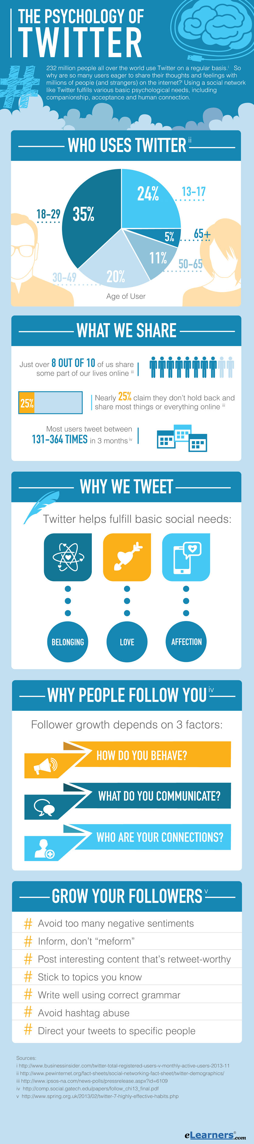 Know the Psychological Reasons of Using Twitter (Infographic) - Doorsanchar