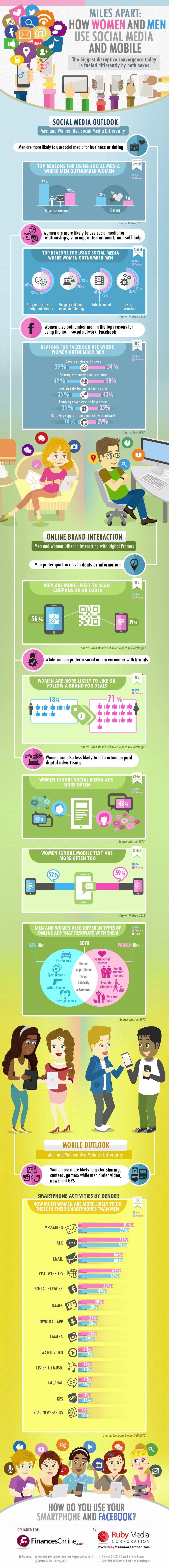 -smartphone-social-media-usage-men-vs-women-infographic