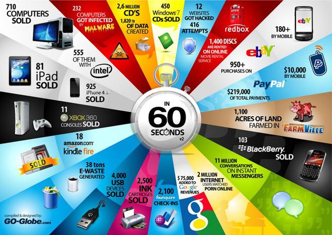 tech-60-seconds-infographic-sm