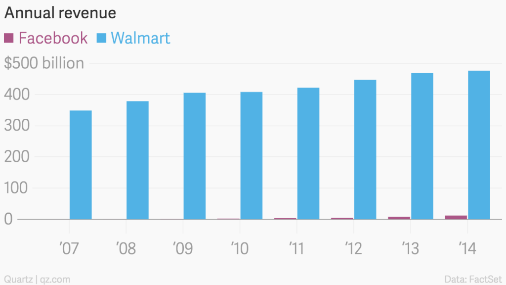 Now, Facebook worth more than Walmart