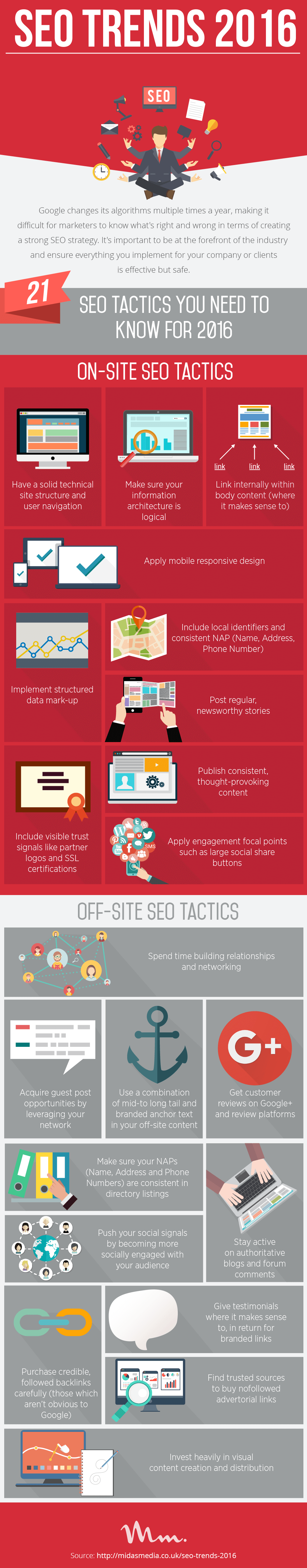 SEO trends 2016 - Doorsanchar
